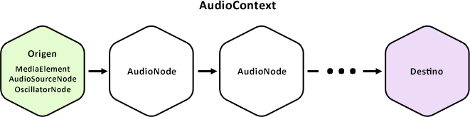 Contexto de audio y nodos de audio
